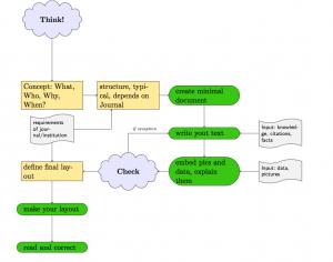 Workflow en